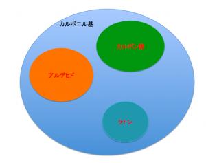 カルボニル基包含関係