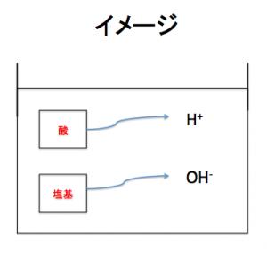 酸塩基の定義のイメージ