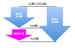 熱化学方程式の係数の意味