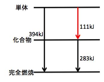 エネルギー図