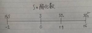 硫黄Sの酸化数直線