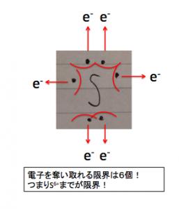 硫黄S電子奪い取り
