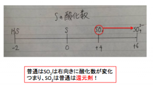 硫黄の酸化数直線
