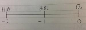 酸素の酸化数直線
