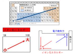 電気陰性度,イオン化エネルギー,電子親和力,違い