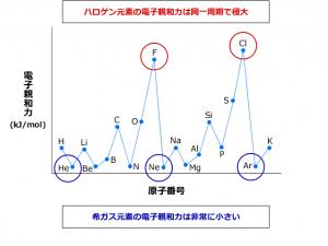 電子親和力のグラフ