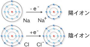 イオン結合とは