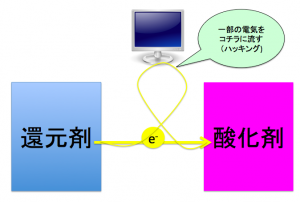 電池の原理(酸化還元の応用)