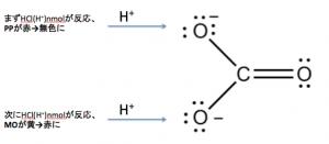 炭酸ナトリウムの滴定