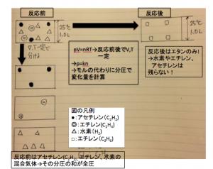混合気体の図