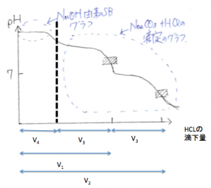 逆滴定 NaOH+炭酸ナトリウム