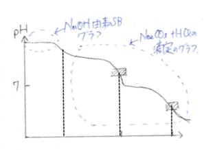 逆滴定 二酸化炭素 NaOH 炭酸水素ナトリウム