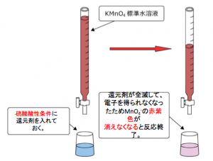 酸化還元滴定 過マンガン酸滴定 赤紫色