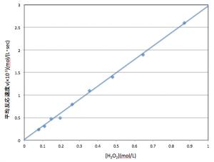 反応速度 グラフ