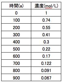 反応速度 表