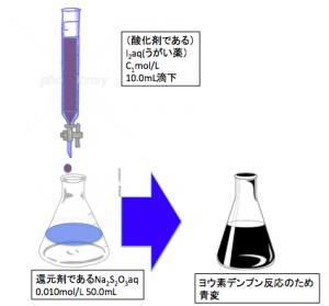 酸化還元滴定 ヨウ素滴定