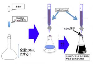 酸化還元滴定の流れ図