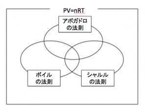 状態方程式と各気体の法則