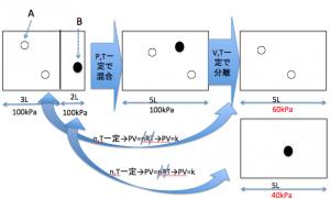 混合気体 分圧、分体積変換