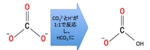 炭酸ナトリウム 2段滴定