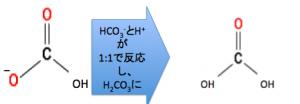 炭酸ナトリウム 逆的低位