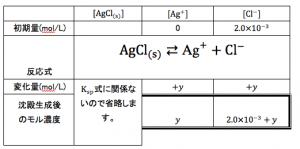 溶解度積 表
