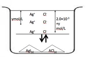 溶解度積 図