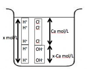 水素イオン濃度 強酸
