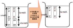 強酸 水素イオン濃度 近似解
