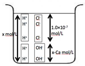 強酸の水素イオン濃度