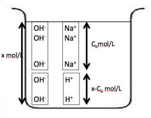 強塩基 水酸化物イオン 水の電離
