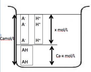 弱酸の電離