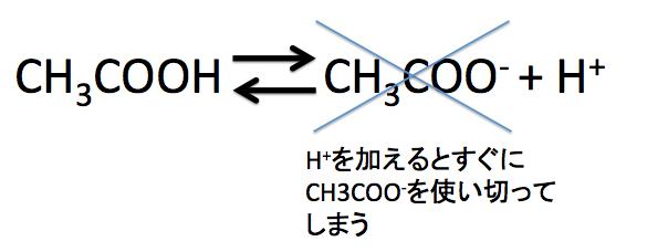 酢酸の電離