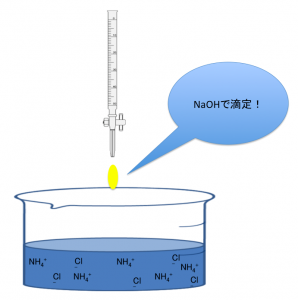 NaOHで滴定するアンモニアの逆滴定