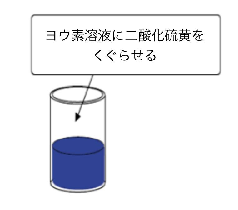 ヨウ素酸化滴定
