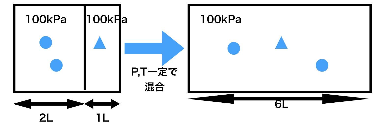 混合気体で分圧と分体積を変換する方法
