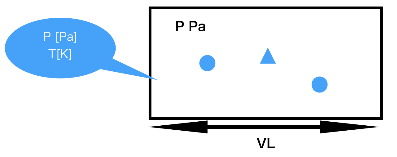混合気体の図の書き方
