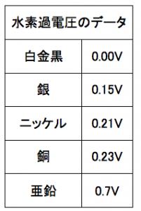 水素過電圧のデータ