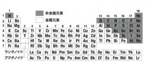周期表 酸性元素 塩基性元素