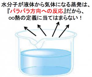 熱化学方程式 エネルギー図