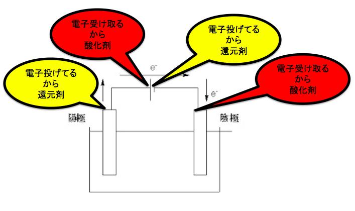 電気分解の酸化剤還元剤の判断