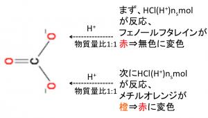 炭酸ナトリウム 二段滴定