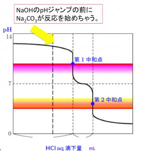 二段滴定 炭酸ナトリウム 水酸化ナトリウム