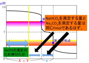 二段滴定+NaOH