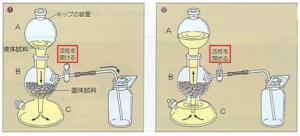 キップの実験器具