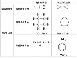 有機物の分類