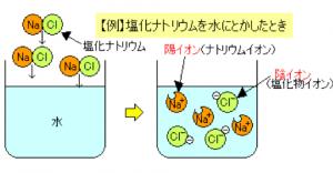 塩化ナトリウム 電離