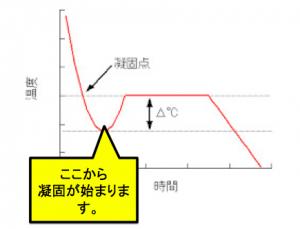 冷却曲線 凝固開始
