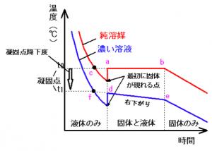 冷却曲線 凝固点降下度 測定