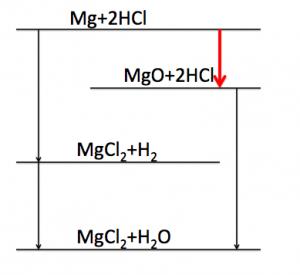 エネルギー図 マグネシウム